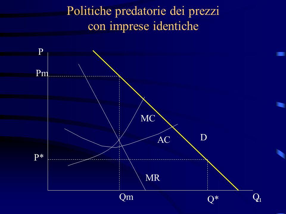 21 Politiche predatorie dei prezzi con imprese identiche MR Pm P* Q* D Qm P Q MC AC