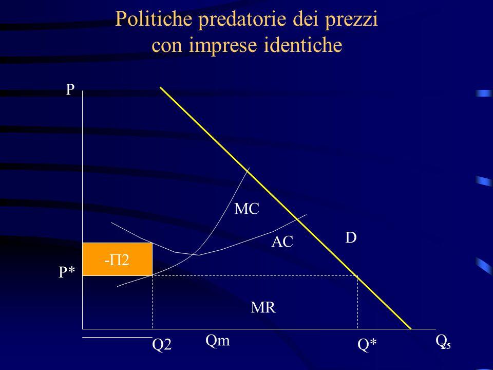 25 Politiche predatorie dei prezzi con imprese identiche MR P* Q*Q2 D Qm P Q MC AC -2-2
