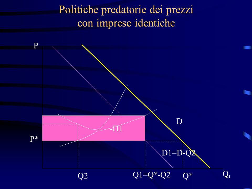 31 -  1 Politiche predatorie dei prezzi con imprese identiche P* Q*Q2 Q1=Q*-Q2 D D1=D-Q2 P Q