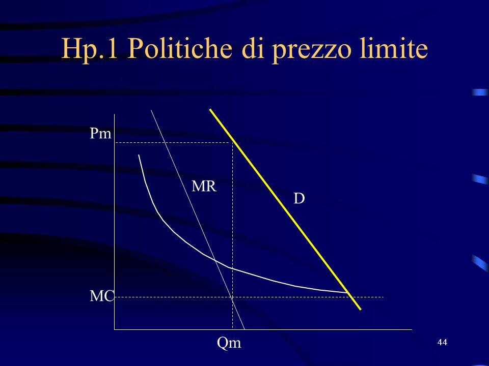 44 Hp.1 Politiche di prezzo limite MC Qm Pm MR D