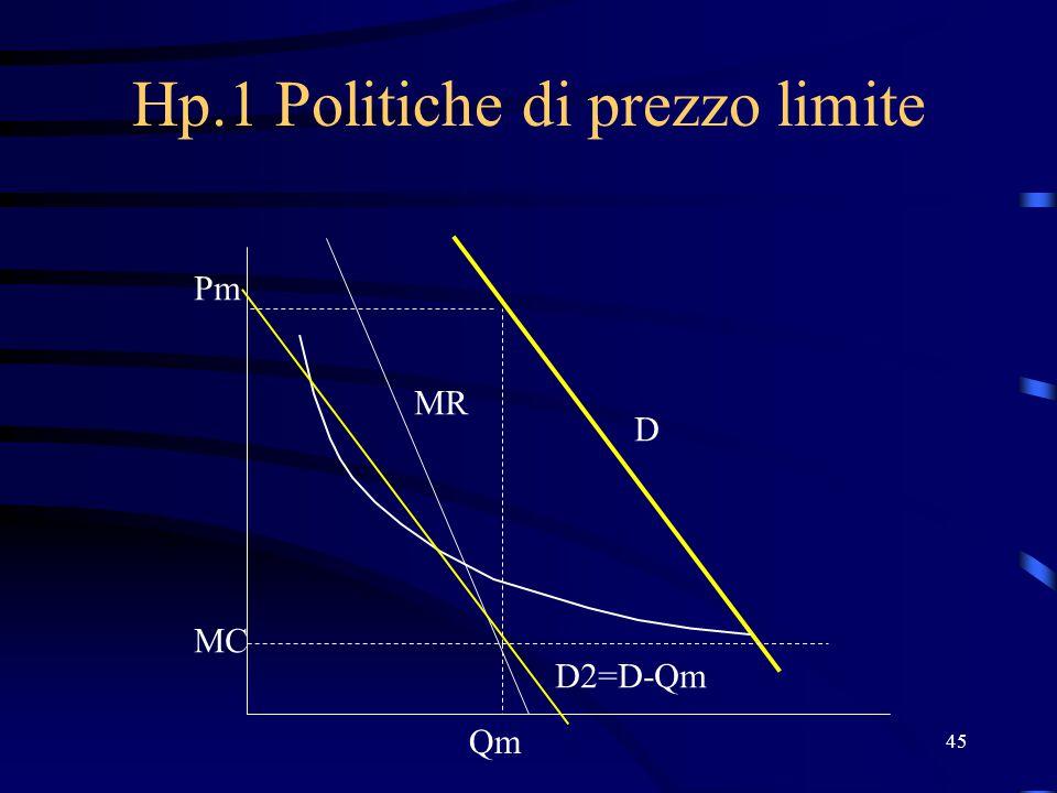 45 Hp.1 Politiche di prezzo limite MC Qm Pm MR D D2=D-Qm