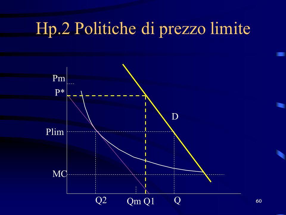 60 Hp.2 Politiche di prezzo limite Q1 Q2 P* Plim MC Qm Pm D Q