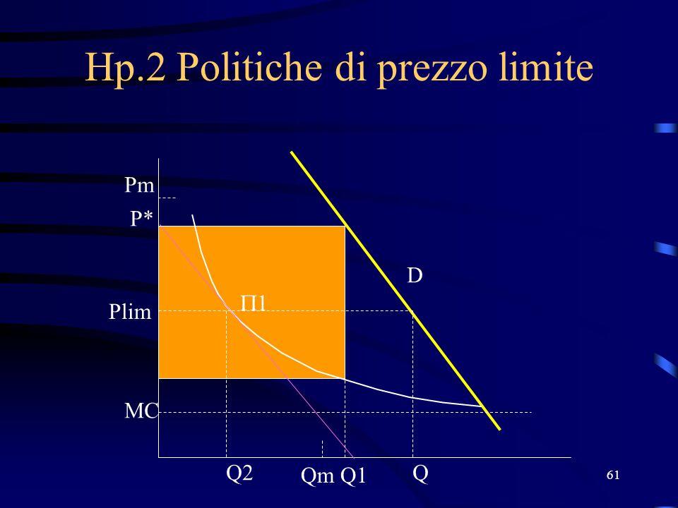 61 1 1 Hp.2 Politiche di prezzo limite Q1 Q2 P* Plim MC Qm Pm D Q