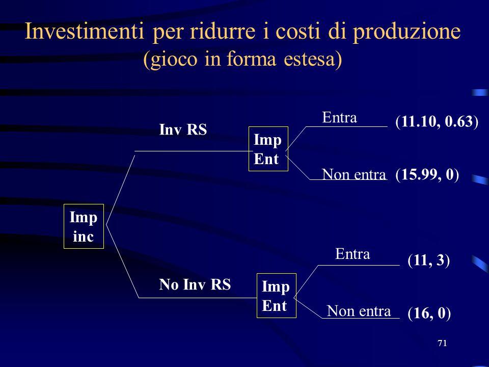 71 Investimenti per ridurre i costi di produzione (gioco in forma estesa) Imp inc Imp Ent Imp Ent (11.10, 0.63) (15.99, 0) (11, 3) (16, 0) Inv RS No I