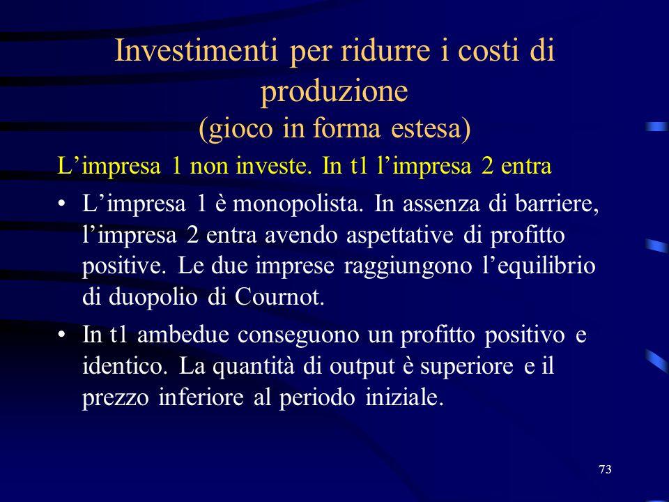 73 Investimenti per ridurre i costi di produzione (gioco in forma estesa) L'impresa 1 non investe. In t1 l'impresa 2 entra L'impresa 1 è monopolista.