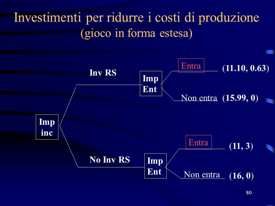 80 Investimenti per ridurre i costi di produzione (gioco in forma estesa) Imp inc Imp Ent Imp Ent (11.10, 0.63) (15.99, 0) (11, 3) (16, 0) Inv RS No I