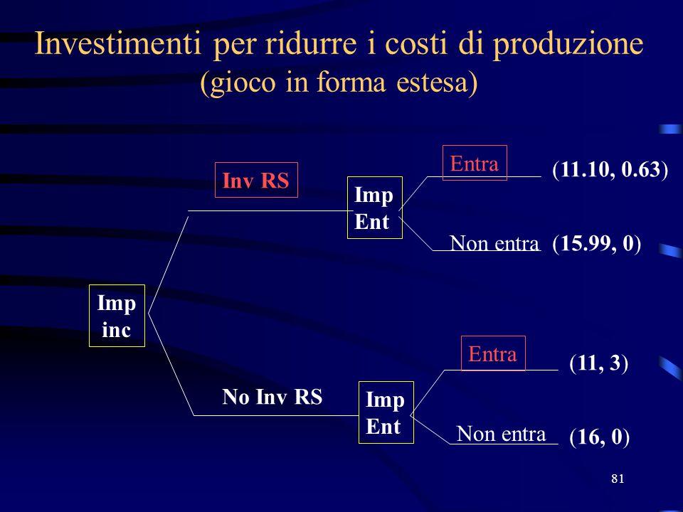 81 Investimenti per ridurre i costi di produzione (gioco in forma estesa) Imp inc Imp Ent Imp Ent (11.10, 0.63) (15.99, 0) (11, 3) (16, 0) Inv RS No I