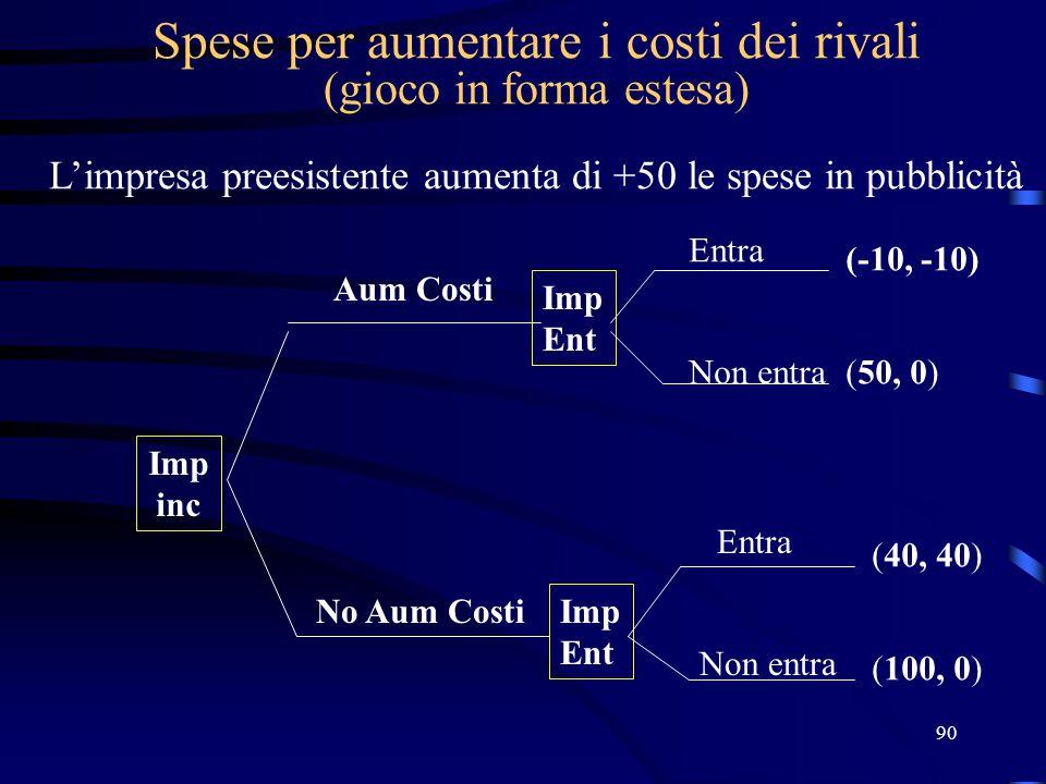90 Spese per aumentare i costi dei rivali (gioco in forma estesa) L'impresa preesistente aumenta di +50 le spese in pubblicità Imp inc Imp Ent Imp Ent