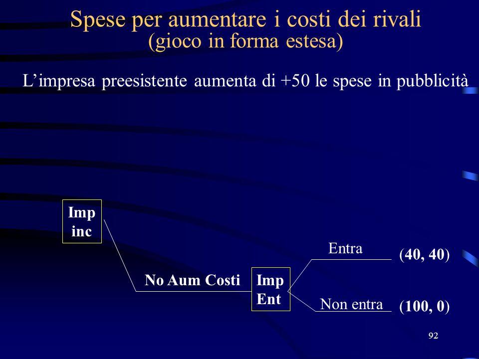 92 Spese per aumentare i costi dei rivali (gioco in forma estesa) L'impresa preesistente aumenta di +50 le spese in pubblicità Imp inc Imp Ent (40, 40