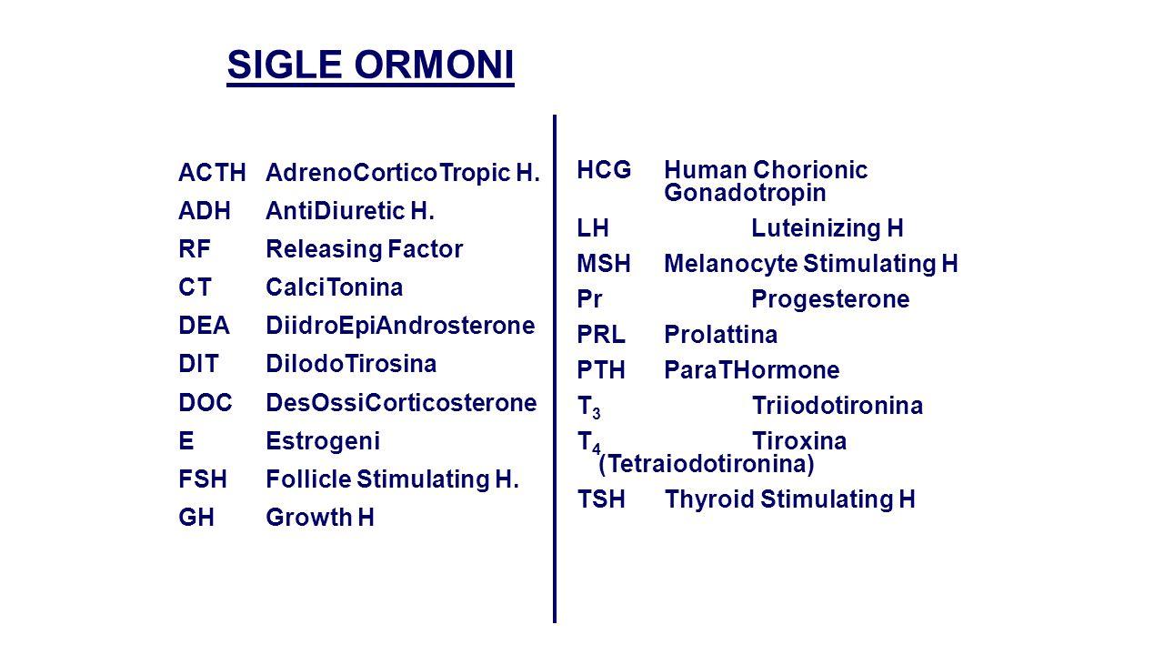 SIGLE ORMONI ACTHAdrenoCorticoTropic H. ADHAntiDiuretic H. RFReleasing Factor CTCalciTonina DEADiidroEpiAndrosterone DITDiIodoTirosina DOCDesOssiCorti