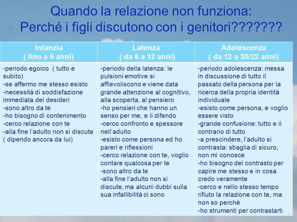 Quando la relazione non funziona: Perché i figli discutono con i genitori??????? Infanzia ( fino a 6 anni) Latenza ( da 6 a 12 anni) Adolescenza ( da
