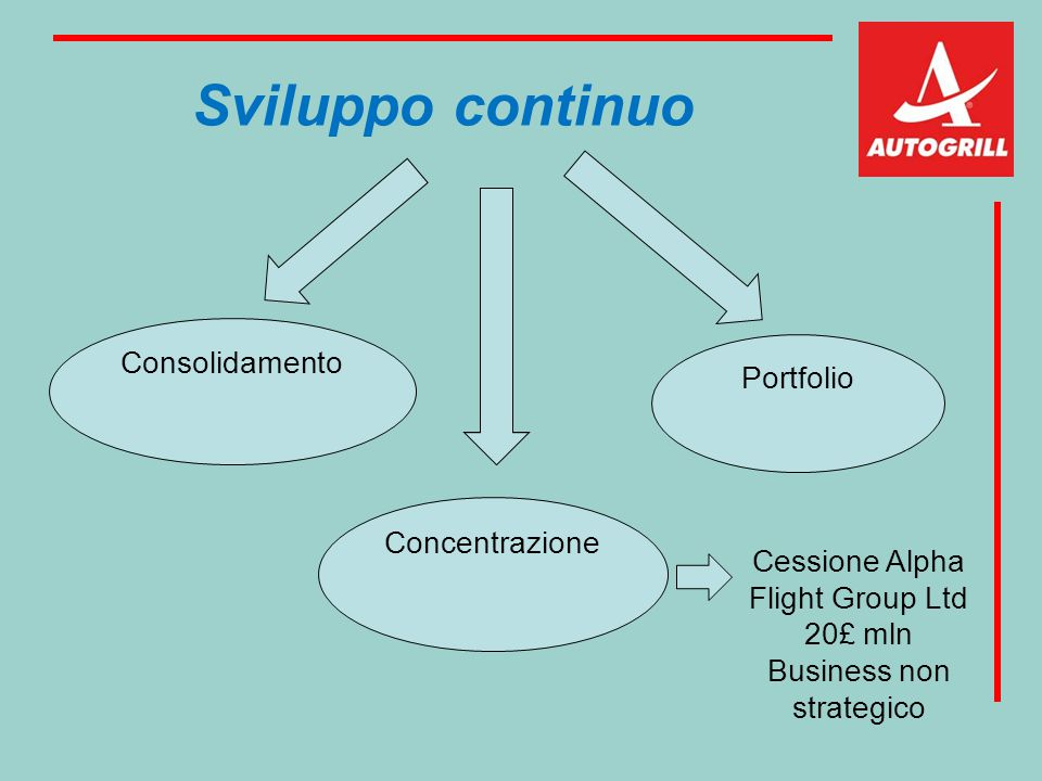 Sviluppo continuo Consolidamento Concentrazione Portfolio Cessione Alpha Flight Group Ltd 20£ mln Business non strategico