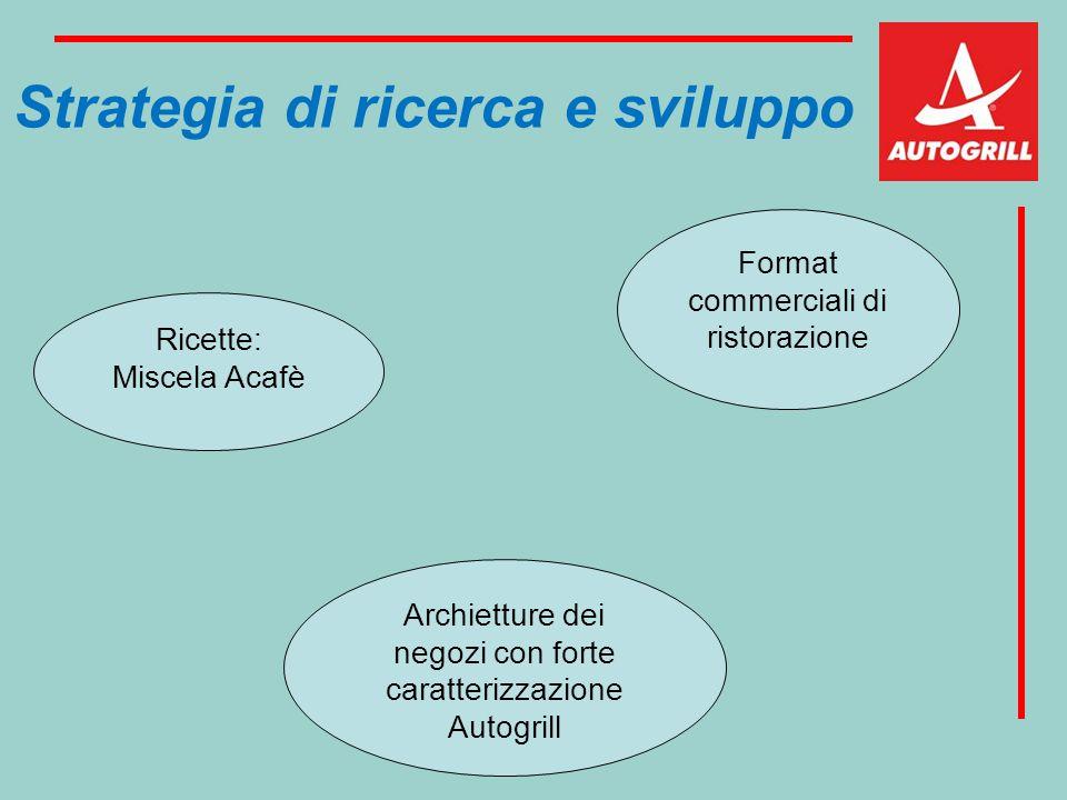 Strategia di ricerca e sviluppo Ricette: Miscela Acafè Archietture dei negozi con forte caratterizzazione Autogrill Format commerciali di ristorazione