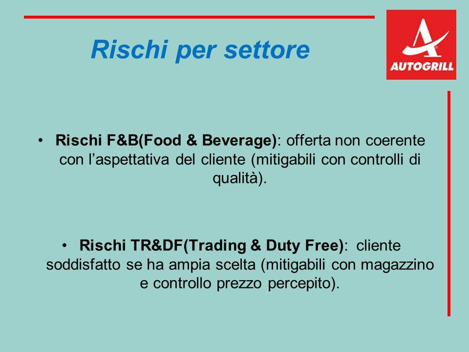 Rischi per settore Rischi F&B(Food & Beverage): offerta non coerente con l'aspettativa del cliente (mitigabili con controlli di qualità). Rischi TR&DF