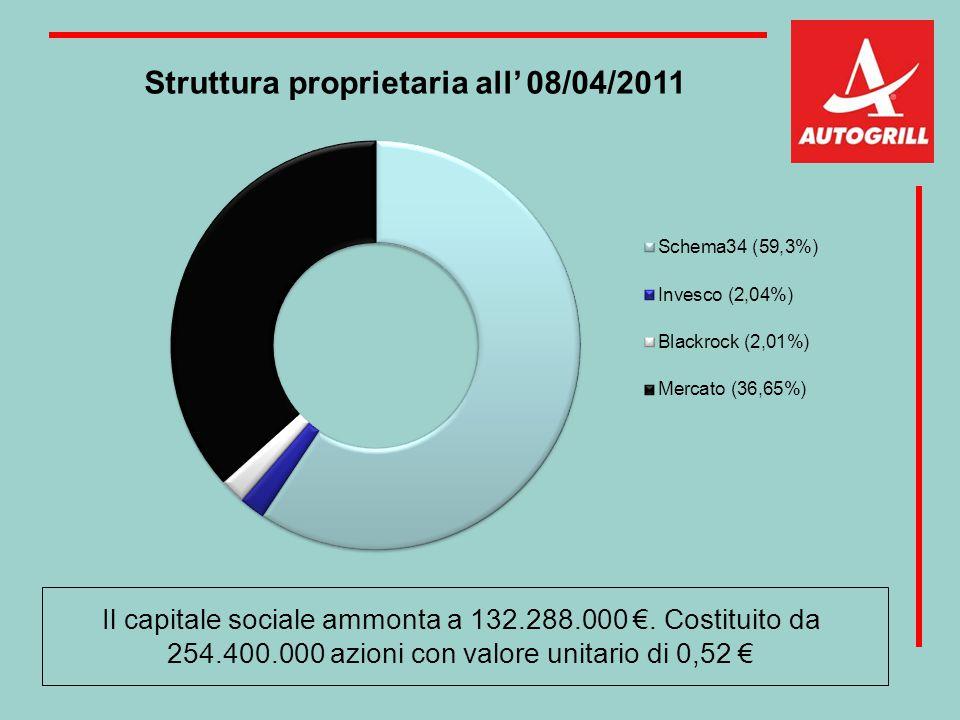 Struttura proprietaria all' 08/04/2011 Il capitale sociale ammonta a 132.288.000 €. Costituito da 254.400.000 azioni con valore unitario di 0,52 €