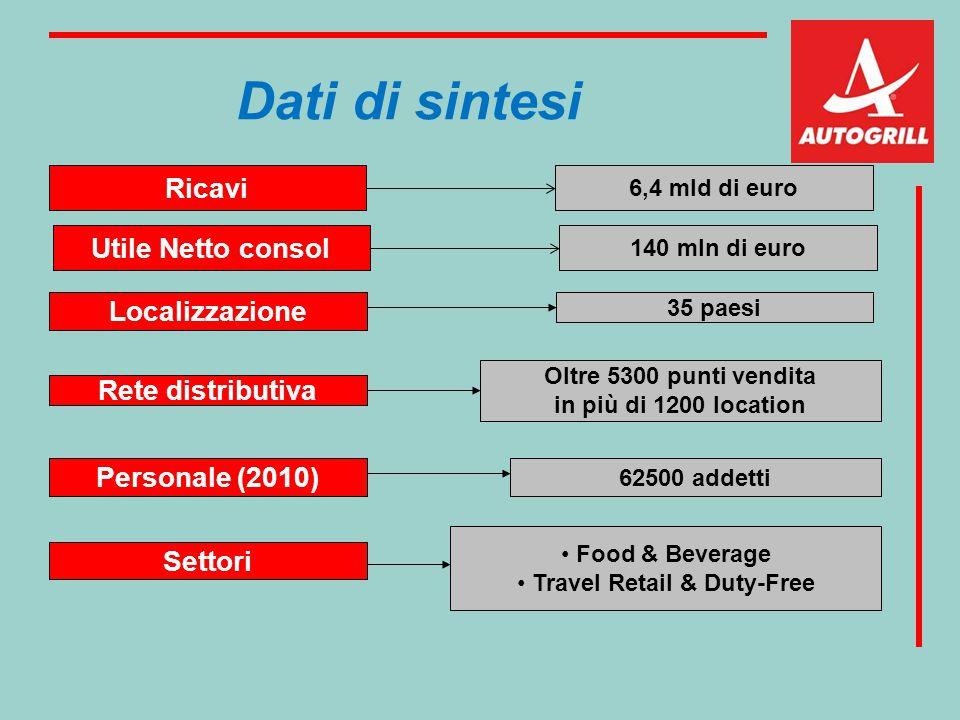 Dati di sintesi Ricavi Localizzazione Rete distributiva Personale (2010) Settori 6,4 mld di euro 35 paesi Oltre 5300 punti vendita in più di 1200 loca