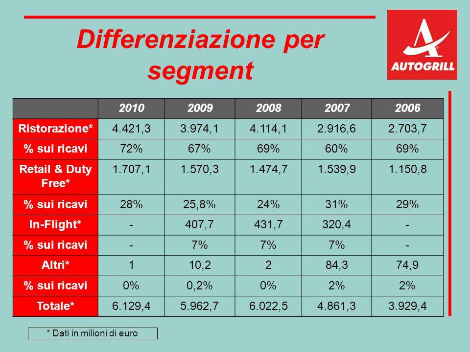 Differenziazione per segment 20102009200820072006 Ristorazione*4.421,33.974,14.114,12.916,62.703,7 % sui ricavi72%67%69%60%69% Retail & Duty Free* 1.7