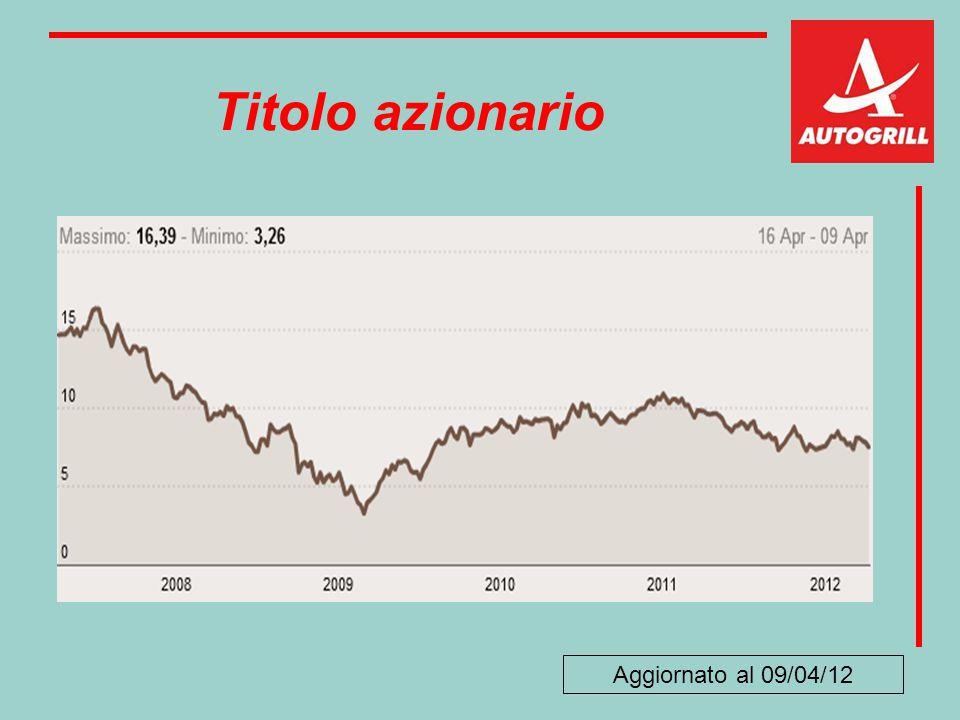 Titolo azionario Aggiornato al 09/04/12