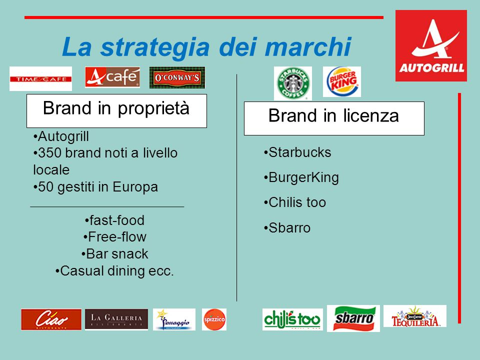 La strategia dei marchi Brand in proprietà: Autogrill 350 brand noti a livello locale 50 gestiti in Europa fast-food Free-flow Bar snack Casual dining