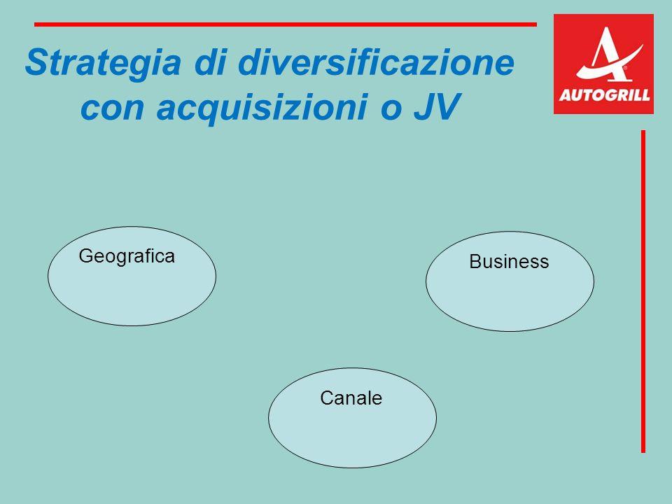 Strategia di diversificazione con acquisizioni o JV Geografica Canale Business
