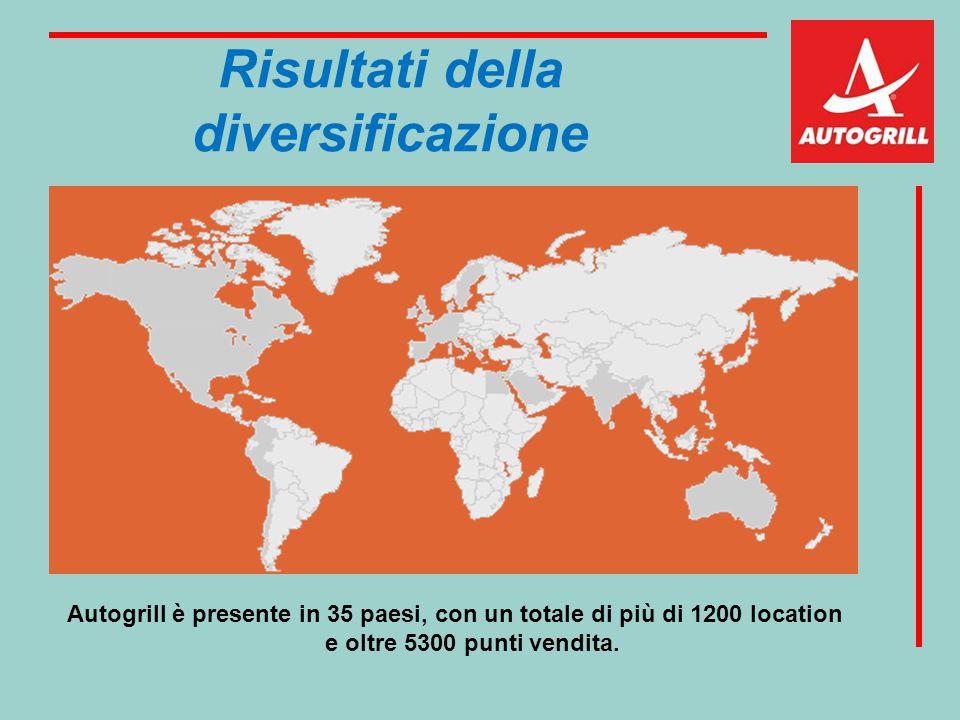 Risultati della diversificazione Autogrill è presente in 35 paesi, con un totale di più di 1200 location e oltre 5300 punti vendita.