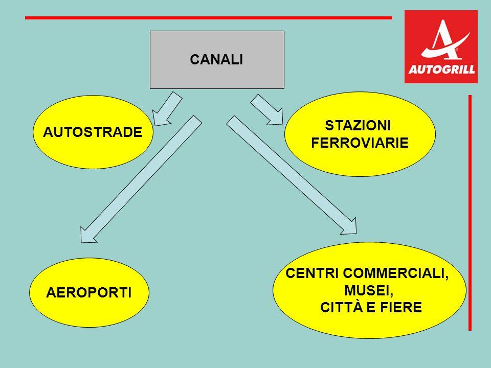 AUTOSTRADE AEROPORTI STAZIONI FERROVIARIE CENTRI COMMERCIALI, MUSEI, CITTÀ E FIERE CANALI