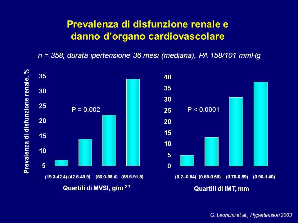 G. Leoncini et al., Hypertension 2003 Prevalenza di disfunzione renale e danno d'organo cardiovascolare P = 0.002 (19.3-42.4) (42.5-49.9) (50.0-58.4)