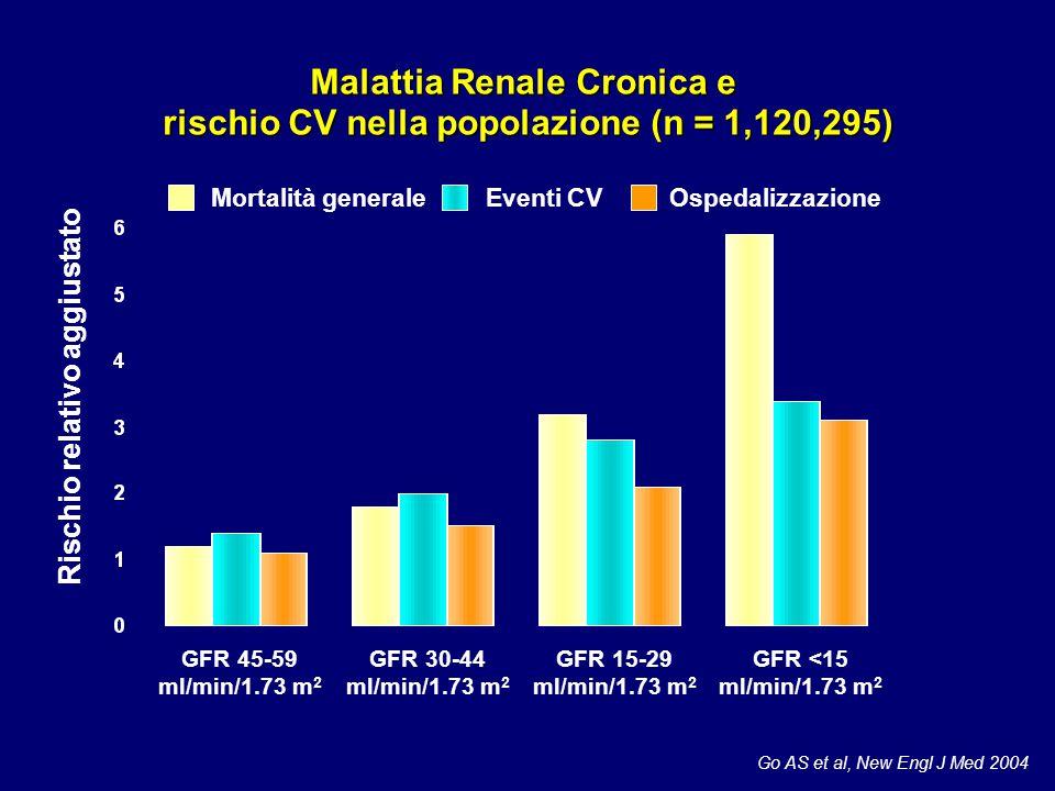 Go AS et al, New Engl J Med 2004 Malattia Renale Cronica e rischio CV nella popolazione (n = 1,120,295) Mortalità generaleEventi CVOspedalizzazione GF
