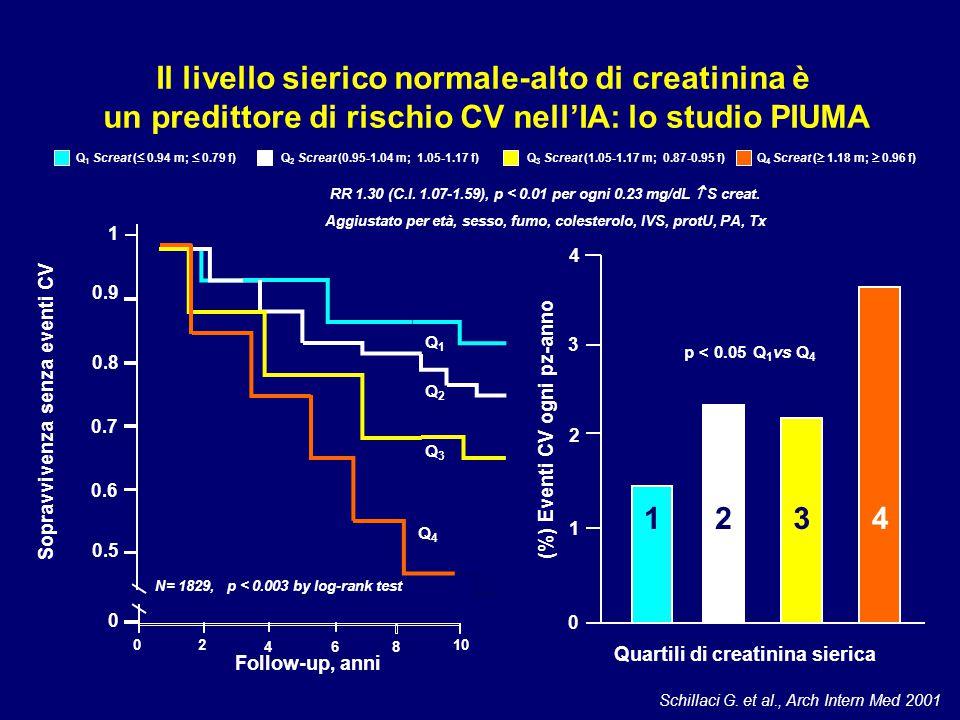 Schillaci G. et al., Arch Intern Med 2001 Il livello sierico normale-alto di creatinina è un predittore di rischio CV nell'IA: lo studio PIUMA Follow-