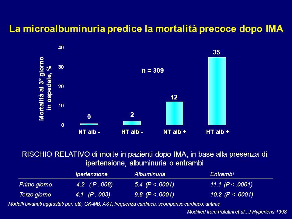n = 309 RISCHIO RELATIVO di morte in pazienti dopo IMA, in base alla presenza di ipertensione, albuminuria o entrambi Ipertensione Albuminuria Entramb