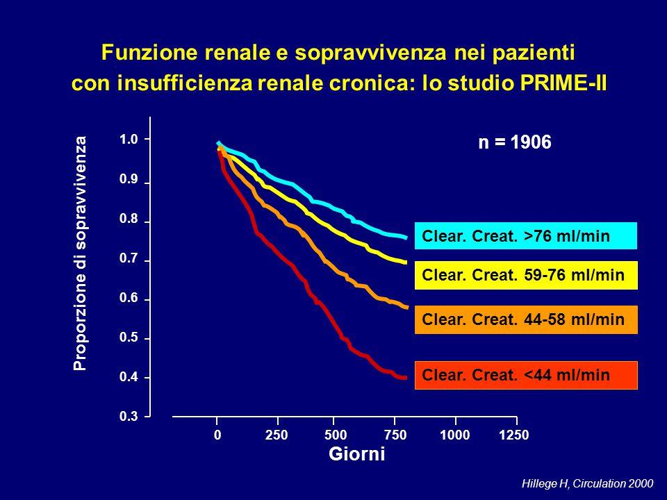 Hillege H, Circulation 2000 n = 1906 025050075010001250 1.0 0.9 0.8 0.7 0.6 0.5 0.4 0.3 Proporzione di sopravvivenza Clear. Creat. >76 ml/min Clear. C