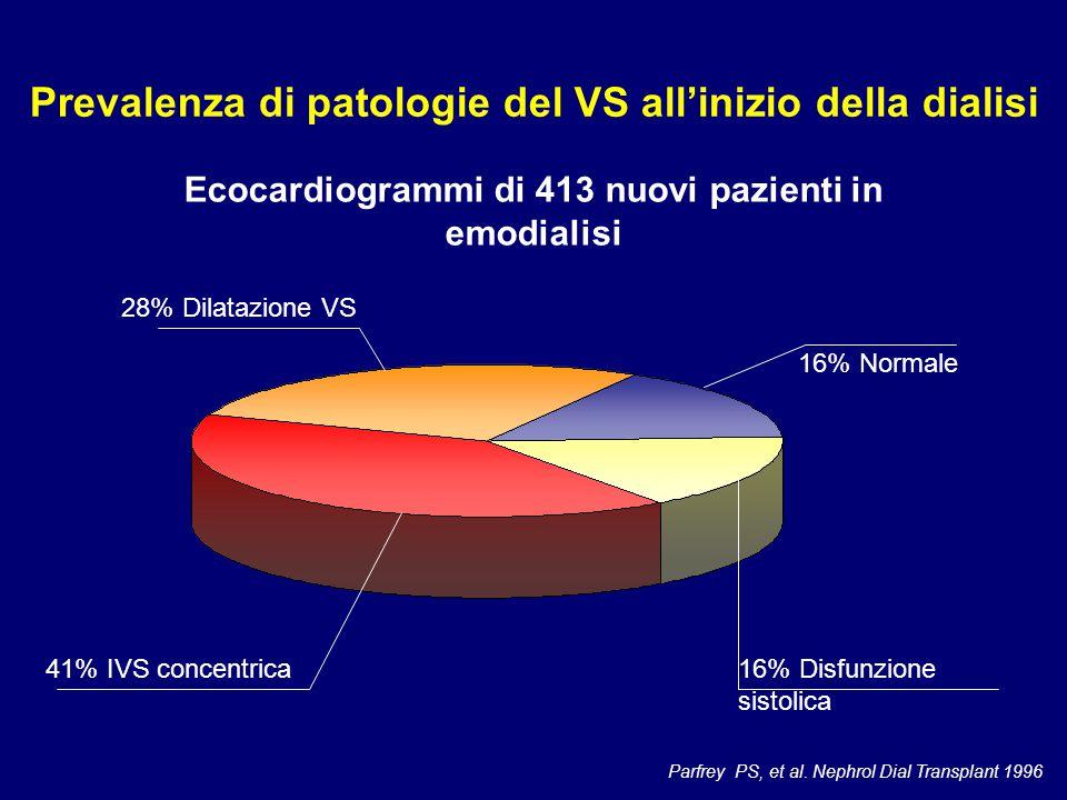 Ecocardiogrammi di 413 nuovi pazienti in emodialisi Parfrey PS, et al. Nephrol Dial Transplant 1996 41% IVS concentrica 28% Dilatazione VS 16% Disfunz