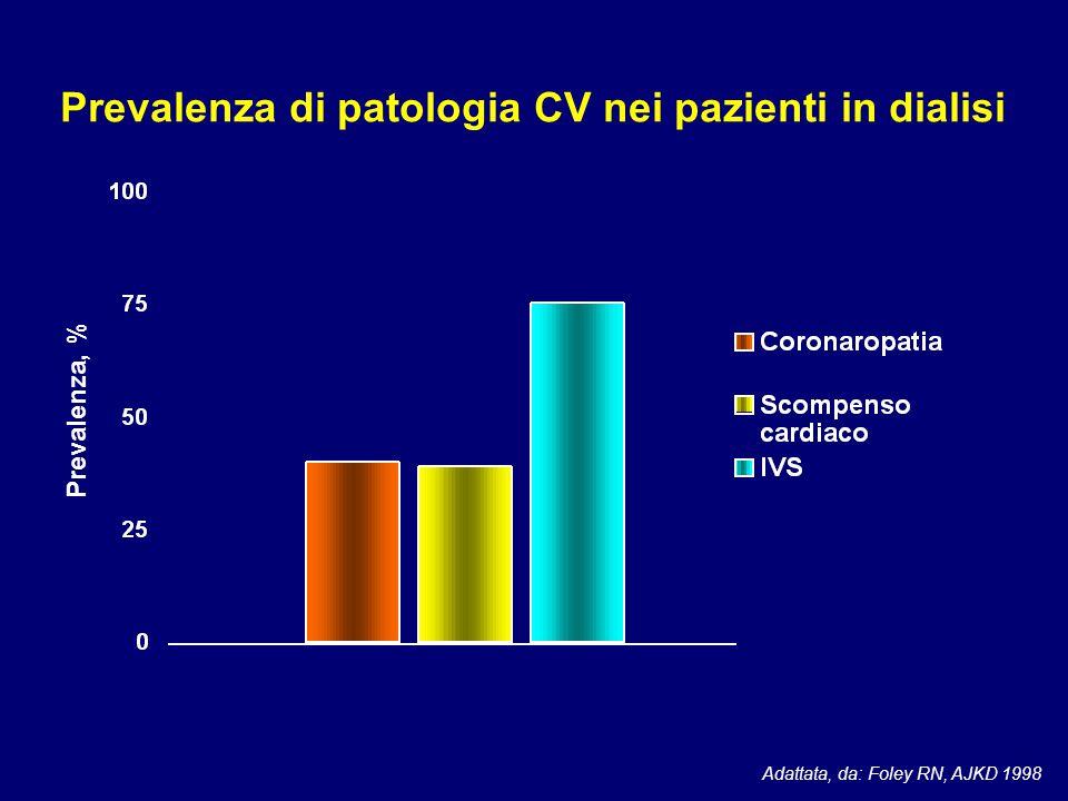 Adattata, da: Foley RN, AJKD 1998 Prevalenza, % Prevalenza di patologia CV nei pazienti in dialisi