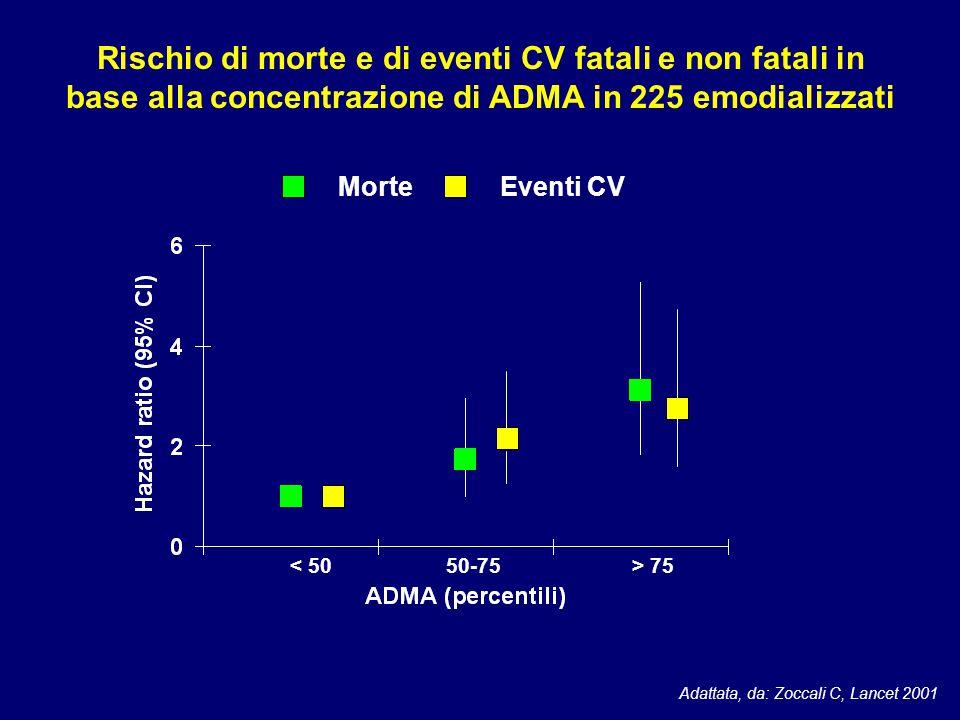 75 Rischio di morte e di eventi CV fatali e non fatali in base alla concentrazione di ADMA in 225 emodializzati Morte Eventi CV Adattata, da: Zoccali