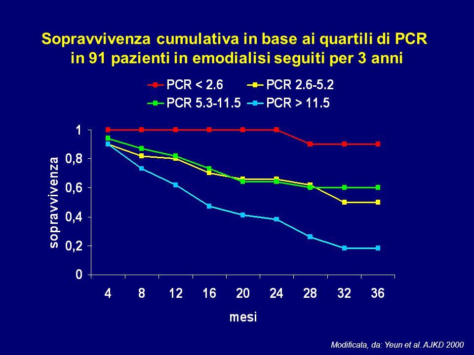 Modificata, da: Yeun et al. AJKD 2000 Sopravvivenza cumulativa in base ai quartili di PCR in 91 pazienti in emodialisi seguiti per 3 anni