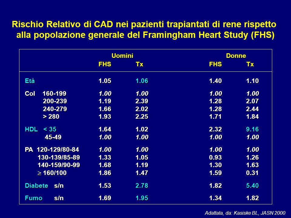 Rischio Relativo di CAD nei pazienti trapiantati di rene rispetto alla popolazione generale del Framingham Heart Study (FHS) Adattata, da: Kasiske BL,
