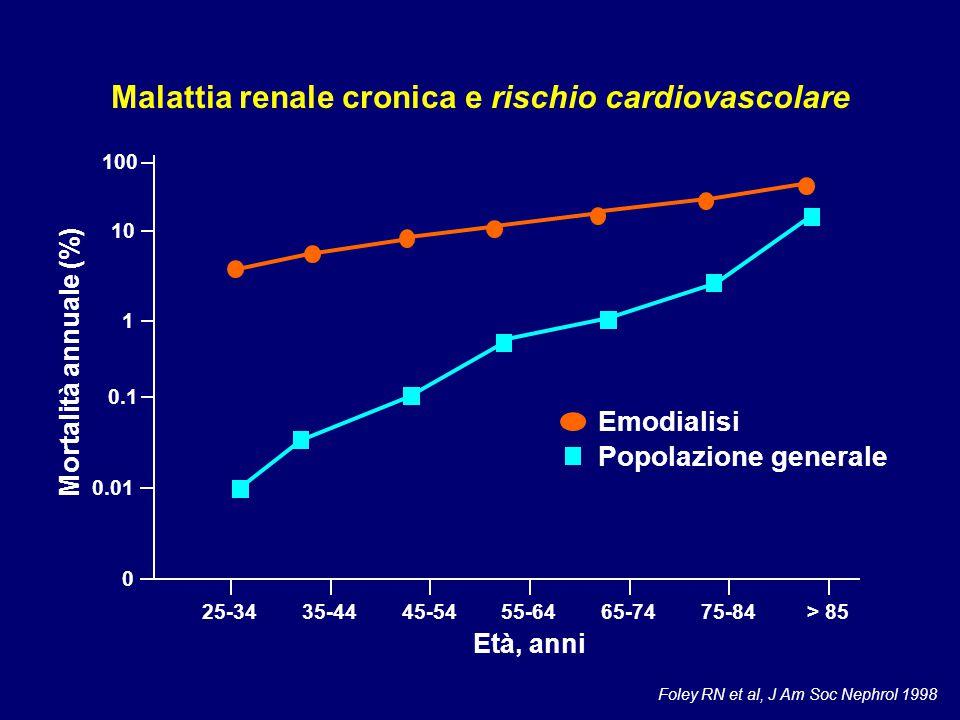 1 0.1 100 0.01 10 0 25-34 Età, anni Foley RN et al, J Am Soc Nephrol 1998 Emodialisi Popolazione generale Mortalità annuale (%) Malattia renale cronic