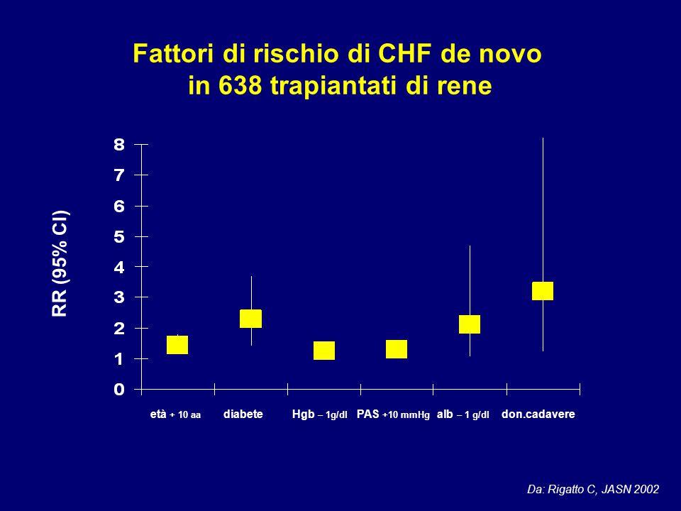 RR (95% CI) Fattori di rischio di CHF de novo in 638 trapiantati di rene età + 10 aa diabete Hgb – 1g/dl PAS +10 mmHg alb – 1 g/dl don.cadavere Da: Ri