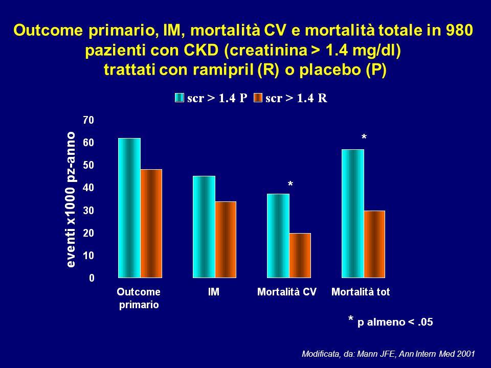 Outcome primario, IM, mortalità CV e mortalità totale in 980 pazienti con CKD (creatinina > 1.4 mg/dl) trattati con ramipril (R) o placebo (P) * * * p
