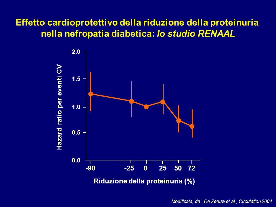 -90 -25 0 25 50 72 2.0 1.5 1.0 0.5 0.0 Riduzione della proteinuria (%) Hazard ratio per eventi CV Modificata, da: De Zeeuw et al., Circulation 2004 Ef