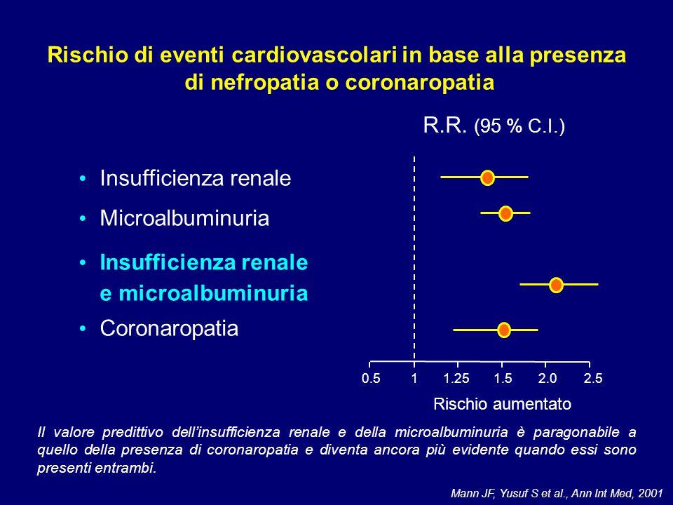-90 -25 0 25 50 72 2.0 1.5 1.0 0.5 0.0 Riduzione della proteinuria (%) Hazard ratio per eventi CV Modificata, da: De Zeeuw et al., Circulation 2004 Effetto cardioprotettivo della riduzione della proteinuria nella nefropatia diabetica: lo studio RENAAL