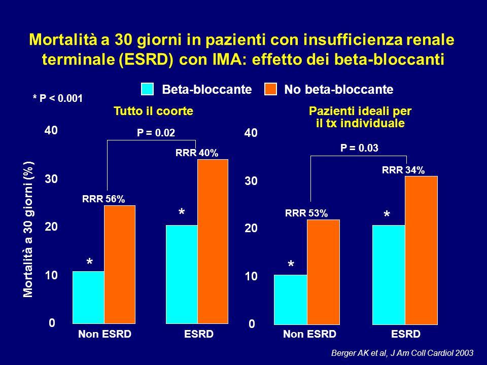 Berger AK et al, J Am Coll Cardiol 2003 Mortalità a 30 giorni in pazienti con insufficienza renale terminale (ESRD) con IMA: effetto dei beta-bloccant