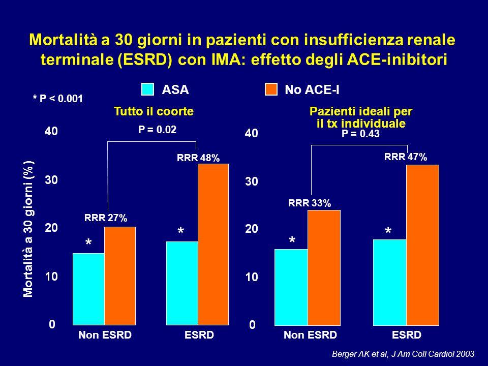 RRR 27% RRR 48% P = 0.02 RRR 33% RRR 47% * * * * P = 0.43 Berger AK et al, J Am Coll Cardiol 2003 Mortalità a 30 giorni in pazienti con insufficienza