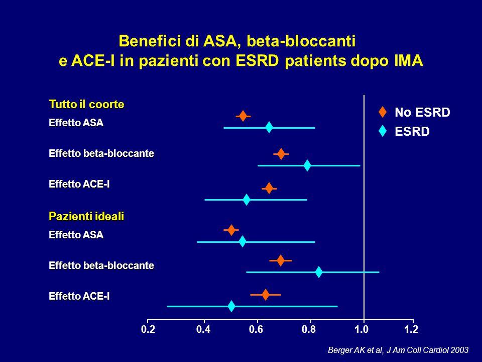 Berger AK et al, J Am Coll Cardiol 2003 Benefici di ASA, beta-bloccanti e ACE-I in pazienti con ESRD patients dopo IMA Tutto il coorte Effetto ASA Eff