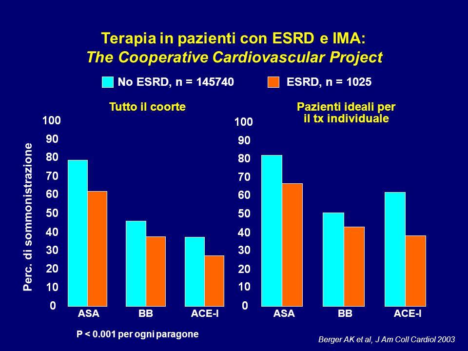 Berger AK et al, J Am Coll Cardiol 2003 Terapia in pazienti con ESRD e IMA: The Cooperative Cardiovascular Project Tutto il coortePazienti ideali per