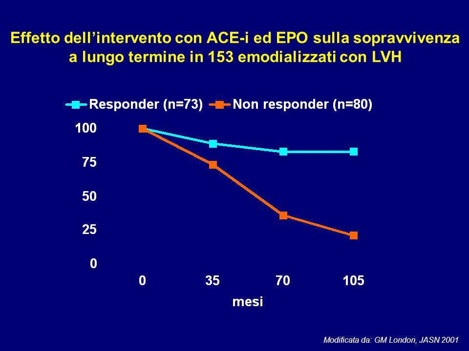 Modificata da: GM London, JASN 2001 Effetto dell'intervento con ACE-i ed EPO sulla sopravvivenza a lungo termine in 153 emodializzati con LVH