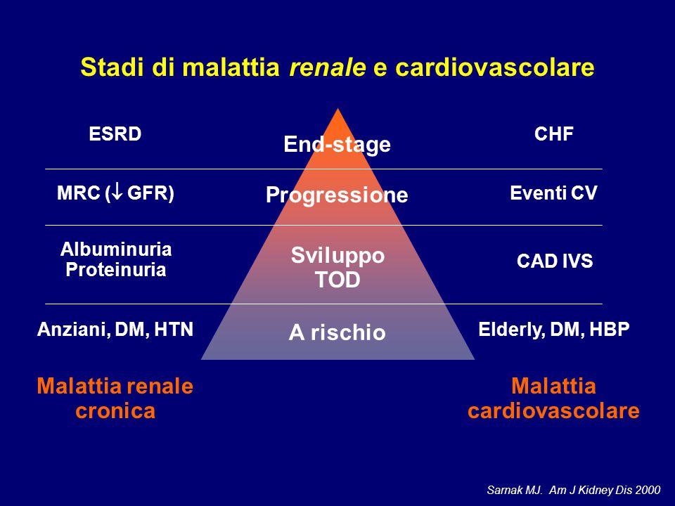 End-stage Progressione Sviluppo TOD A rischio Anziani, DM, HTN Elderly, DM, HBP Albuminuria Proteinuria CAD IVS MRC (  GFR) Eventi CV ESRDCHF Malatti
