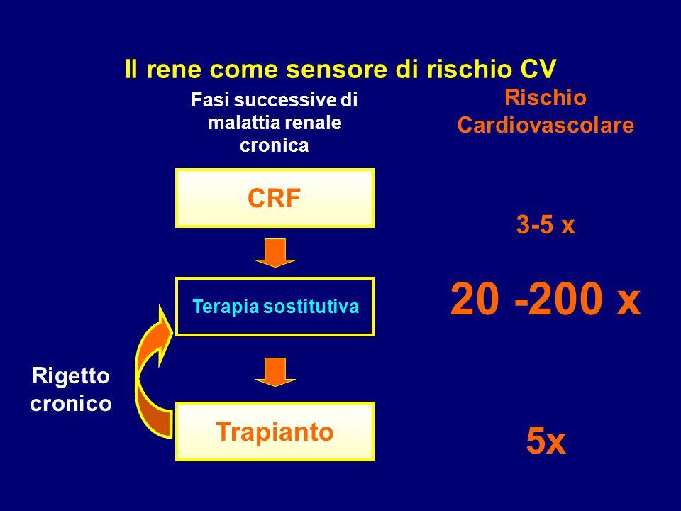20 -200 x Rischio Cardiovascolare 3-5 x CRF Terapia sostitutiva Trapianto Rigetto cronico Fasi successive di malattia renale cronica 5x Il rene come s