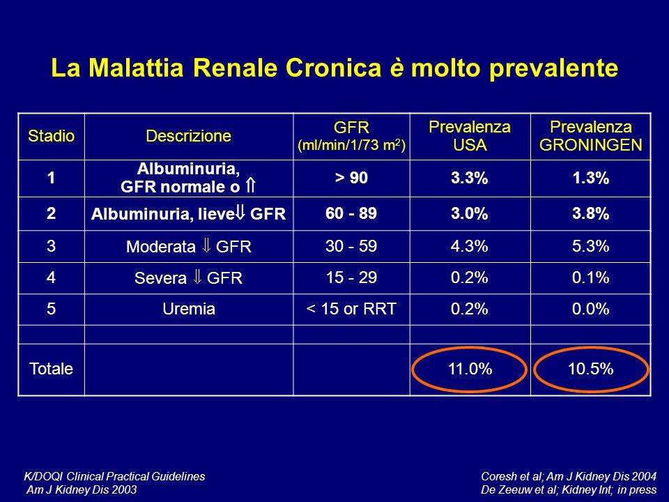 La Malattia Renale Cronica è molto prevalente StadioDescrizione GFR (ml/min/1/73 m 2 ) Prevalenza USA Prevalenza GRONINGEN 1 Albuminuria, GFR normale