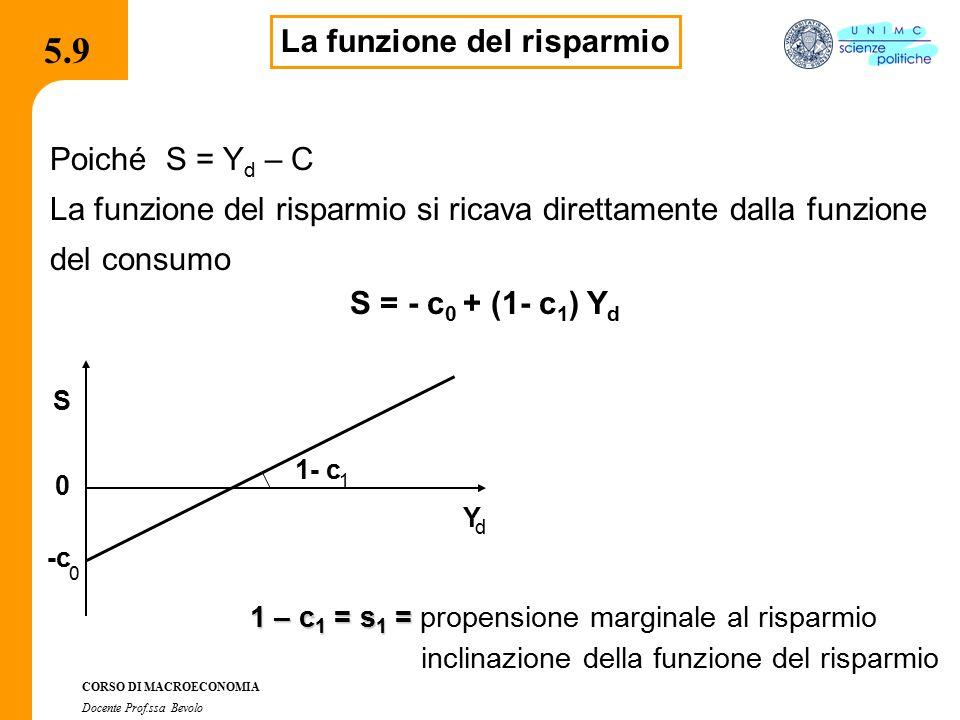 4.2.2 CORSO DI MACROECONOMIA Docente Prof.ssa Bevolo 5.9 La funzione del risparmio Poiché S = Y d – C La funzione del risparmio si ricava direttamente